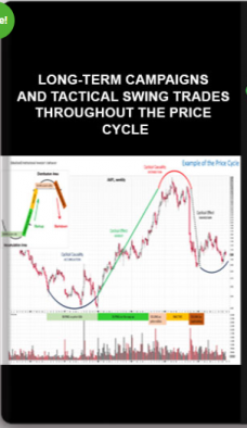 Wyckoffanalytics – Long-Term Campaigns And Tactical Swing Trades Throughout The Price Cycle